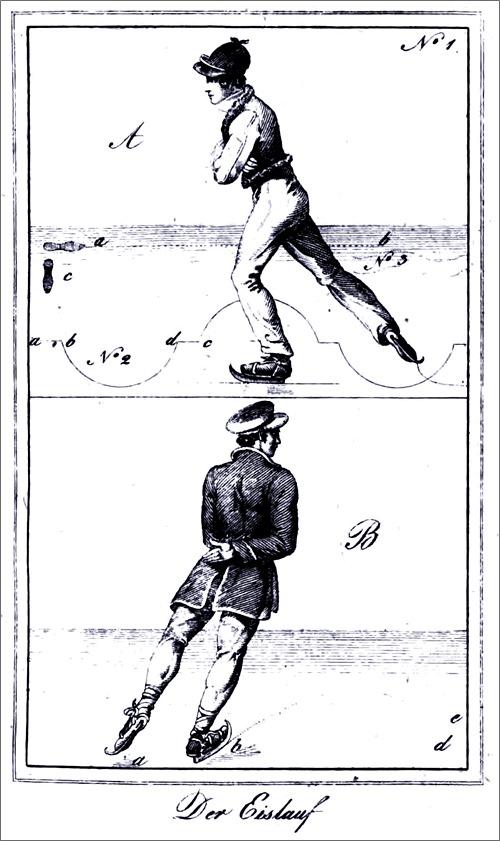 Illustration aus Franz Gräffers: Das Schlittschuhfahren. Eine practische Anleitung zum schnellen und richtigen Selbsterlernen dieser genußvollen, stärkenden und edlen Kunst